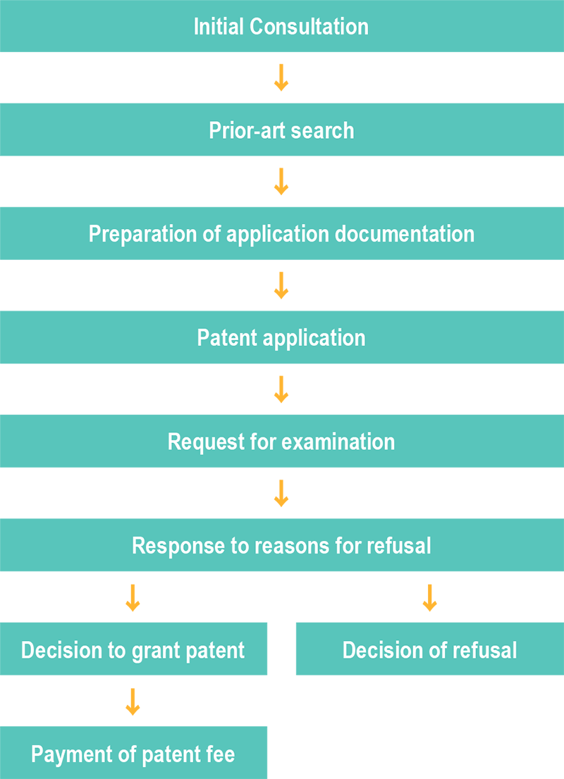 Procedures Leading to the Acquisition of Patent Rights