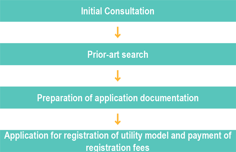 Procedures Leading to Acquisition of Rights to a Utility Model