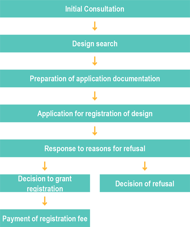Procedures Leading to Acquisition of Design Rights