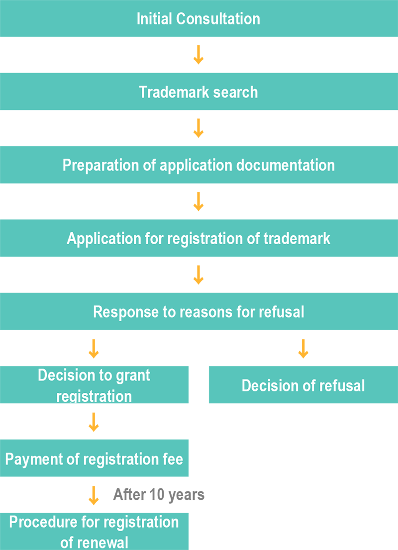 Procedures Leading to Acquisition of Trademark Rights
